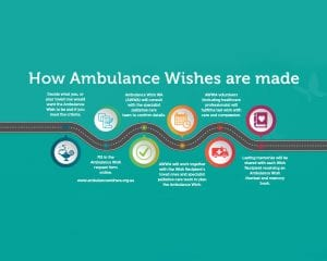 How Ambulance Wishes are made